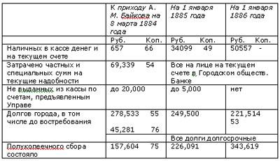 Финансы Ростова - история